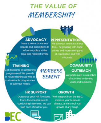 Value of Membership